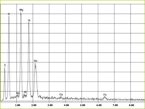 EDX-spectrum of chrysotile asbestos in flat gaskets, grommets | © CRB Analyse Service GmbH