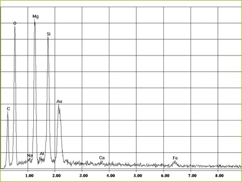EDX-spectrum of chrysotile asbestos in mortar | © CRB Analyse Service GmbH