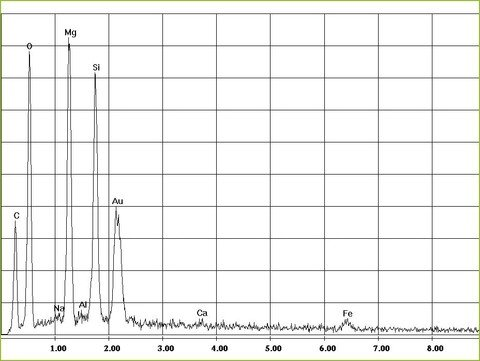 EDX-spectrum of chrysotile asbestos in leight-weight-panels, Sokalite | ©  CRB Analyse Service GmbH