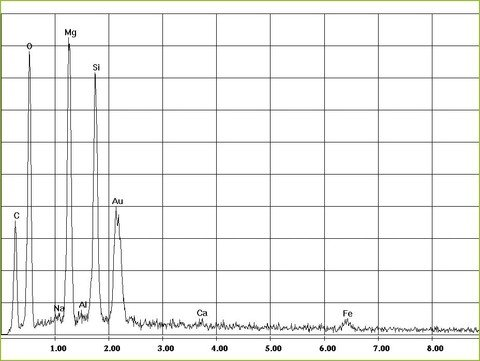 EDX-spectrum of chrysotile asbestos in brown-black bituminous glues | © CRB Analyse Service GmbH