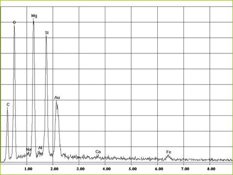 EDX-spectrum of chrysotile asbestos in textiles | © CRB Analyse Service GmbH