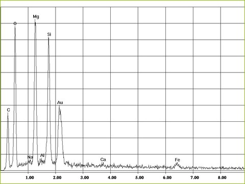 EDX-spectrum of chrysotile asbestos in cords | ©  CRB Analyse Service GmbH